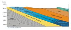 Stratification of groundwaters of different ages in the Triassic sandstones of the East Midlands of England