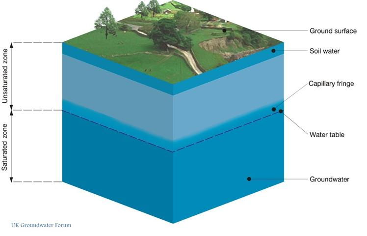 Profile Of Subsurface Water