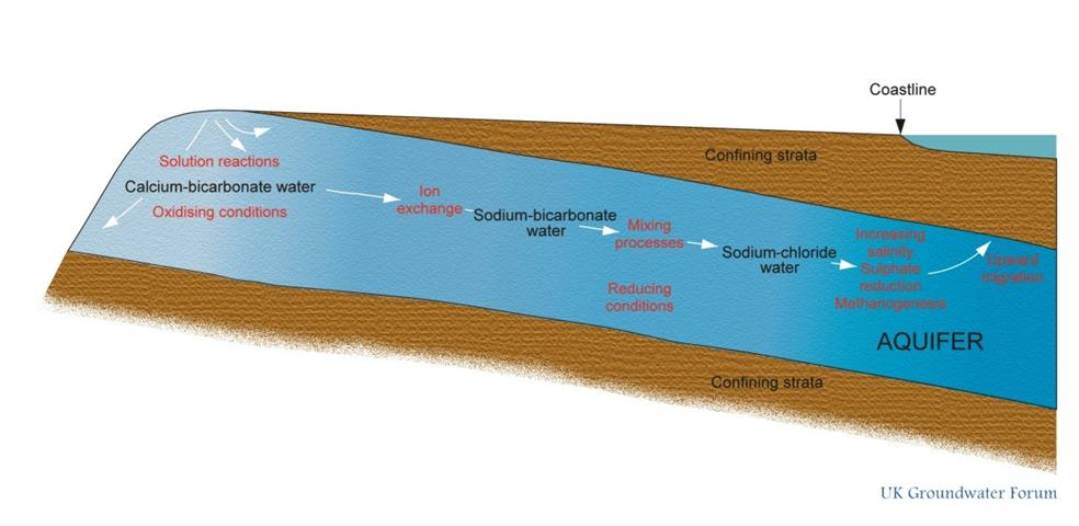 UK Groundwater Forum | Illustrations from Groundwater - Our Hidden ...