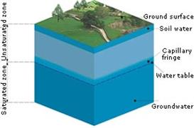 BGS © NERC 1998, Profile of sub-surface water