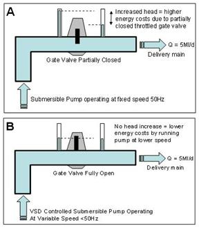 Schematic drawing showing the principle of A) flow control via partially throttled system and B) flow control via more energy efficient unthrottled Variable Speed Drive (VSD)