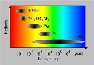 Age dating old groundwater diagram 10