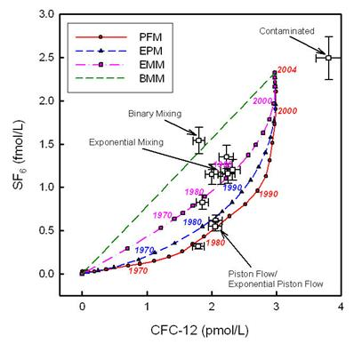 Cfc groundwater dating